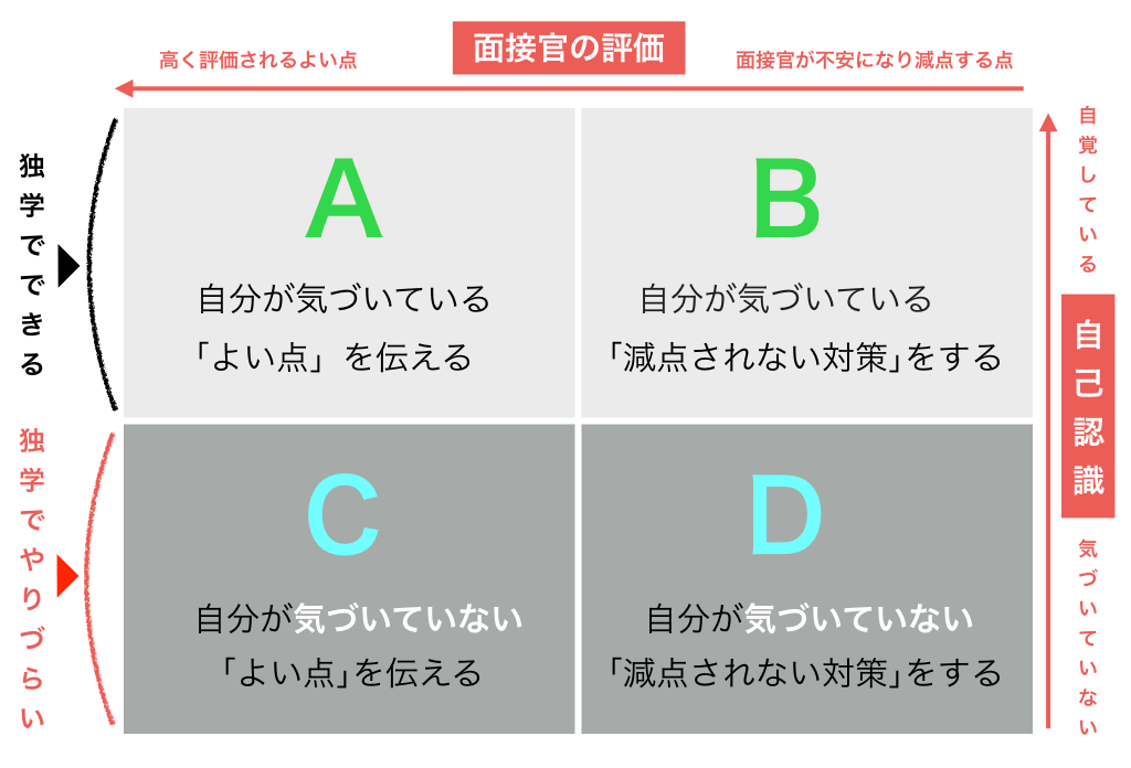 「2つ」ではなく「4つ」の指導の図