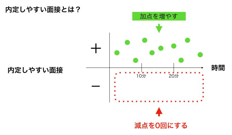 内定しやすい面接の図