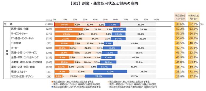 「副業・兼業認める企業が49.6%」